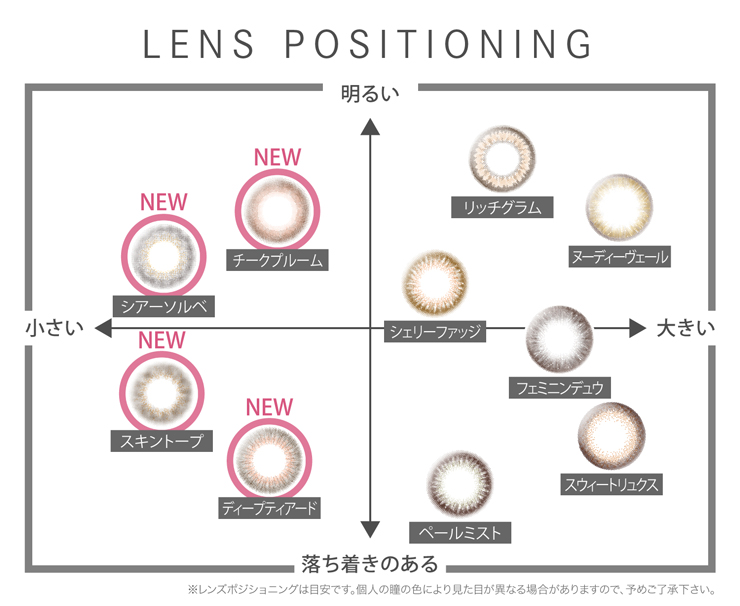 LENS POSITIONING